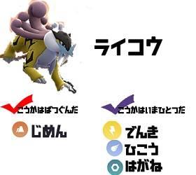 【ポケモンGO】ライコウの弱点・使い道・技構成